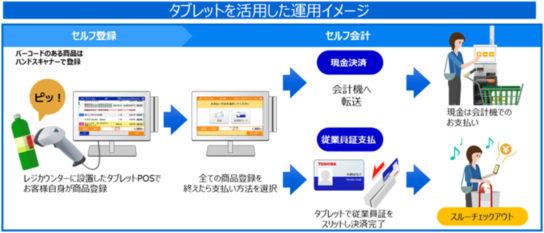 タブレットを活用した運用イメージ
