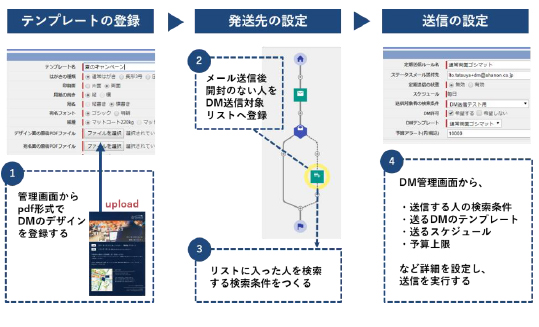 SMPの利用イメージ