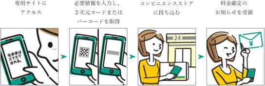 宅急便+SMARTのサービス利用の流れ