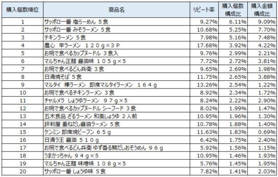 インスタント袋麺 2019年6~8月ランキング(購入個数順)