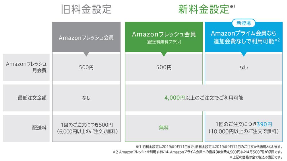 アマゾンフレッシュ/「新料金プラン」導入4000円以上は配送料無料 ...