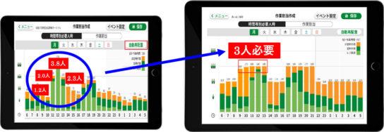 作業割当表の自動作成システム