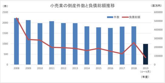 小売業の倒産件数と負債総額推移