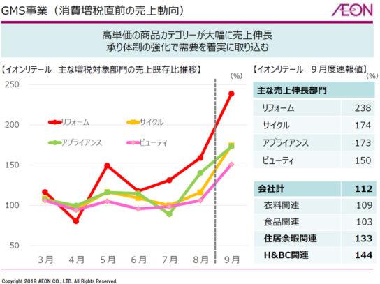 GMS事業における9月の駆け込み需要
