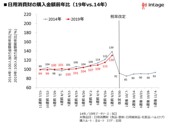 図表1.日用消費財の購入金額の推移(19年VS14年)