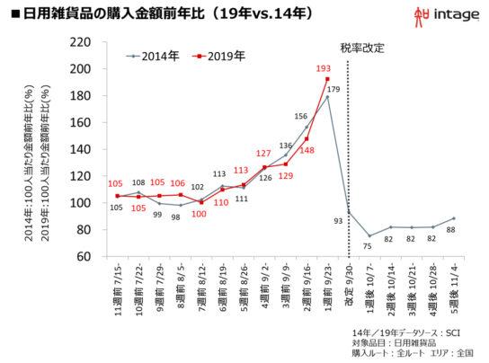 図表2.日用雑貨品の購入金額の推移(19年VS14年)