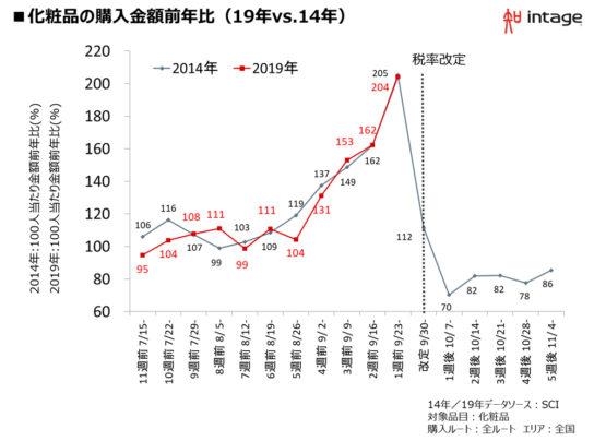 図表3.化粧品の購入金額の推移(19年VS14年)