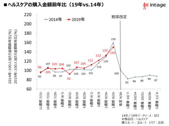 図表4.ヘルスケアの購入金額の推移(19年VS14年)
