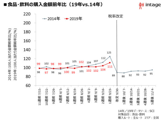 図表5.食品・飲料の購入金額の推移(19年VS14年)