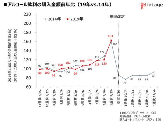 図表6.アルコール飲料の購入金額の推移(19年VS14年)