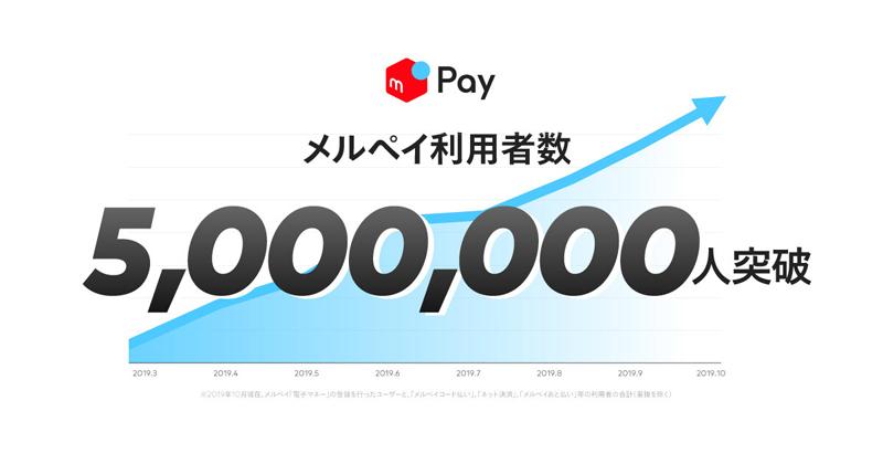 20191017merupay - メルペイ/利用者が500万人突破、41日間で100万人増加