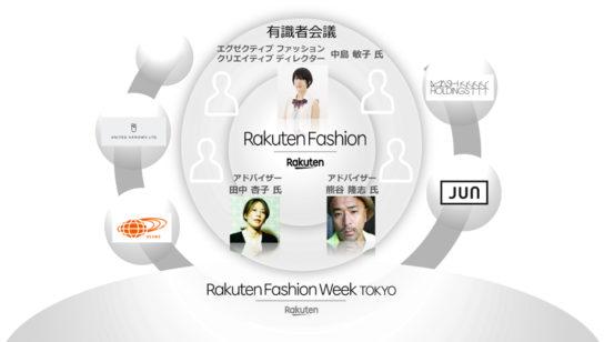 「Rakuten Fashion」有識者会を設立