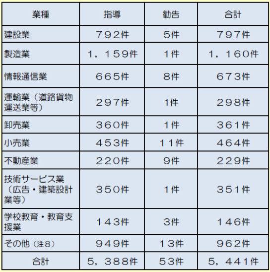 業種別勧告及び指導件数の内訳