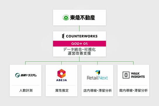 外部企業とデータドリブンマーケティングで連携