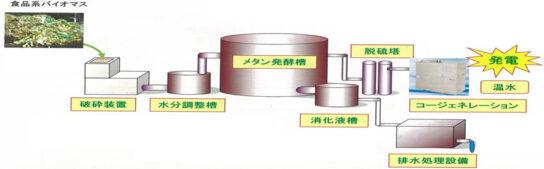 バイオマス発電施設のイメージ