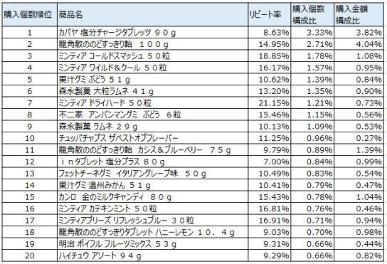 キャンディ・キャラメル 2019年8~10月ランキング(購入個数順)