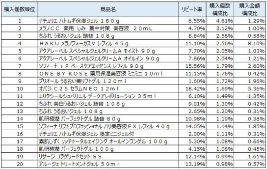 美容液 2019年8~10月ランキング(購入個数順)