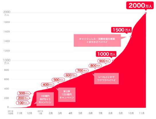 登録ユーザー数2000万人突破