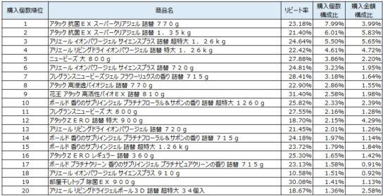 衣料用洗剤 2019年8~10月ランキング(購入個数順)