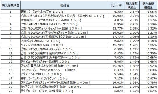 洗顔料 2019年8~10月ランキング(購入個数順)