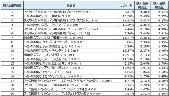 トイレ用消臭剤 2019年8~10月ランキング(購入個数順)