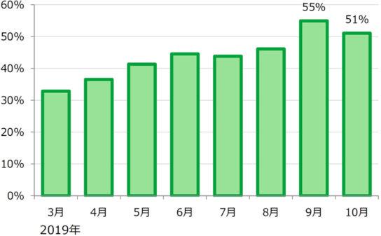 キリン堂のキャッシュレス決済比率の推移