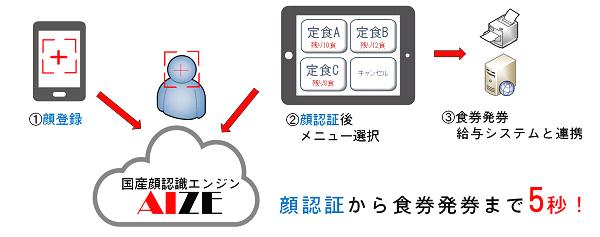 20191122yamada - ヤマダ電機/店舗導入視野に「顔認証決済システム」実証実験