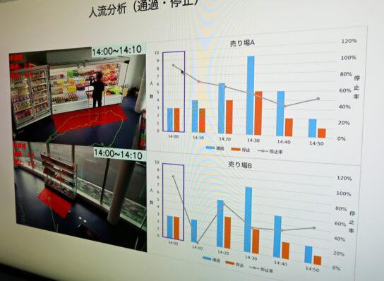 顧客の動線・位置情報の分析