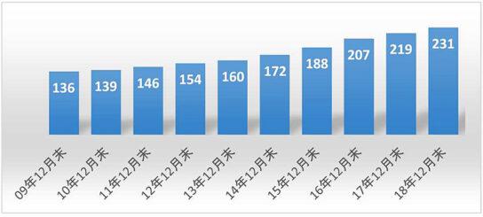 沖縄県内における店舗数の推移