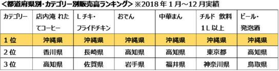 都道府県別・カテゴリー別販売高ランキング