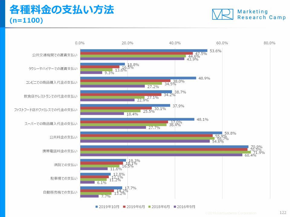 20191128mrc - コンビニ・スーパー/「キャッシュレス決済」増税後10%増