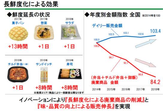 長鮮度化により廃棄商品削減
