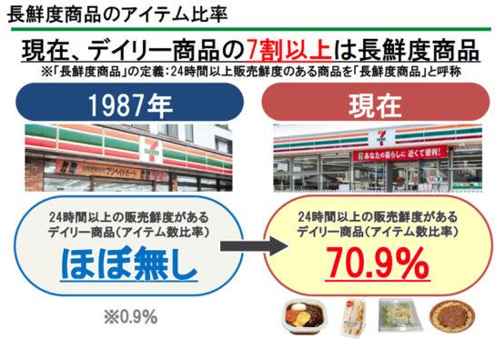 デイリー商品の7割以上が長鮮度品