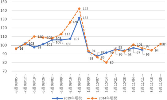 日用品+アルコール飲料 推移比較(2019年vs.2014年)