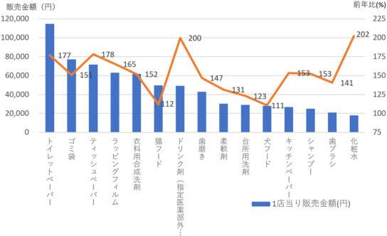 日用品上位15カテゴリー1店当り販売金額と前年比(9月23日週)
