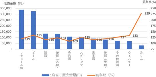 主要アルコール飲料カテゴリー100店当り販売金額と前年比(9月23日週)