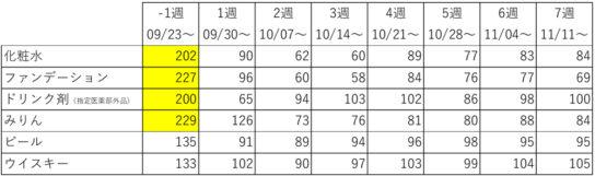 カテゴリー別反動減推移 前年同週比(%)