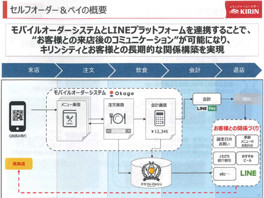 モバイルオーダーとLINEが連携