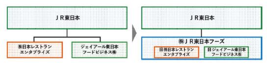 日本レストランとJR東日本フードを統合