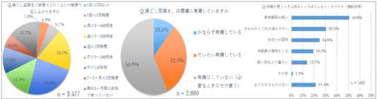 絹ごし豆腐を「週1回以上食べる」は54.1%