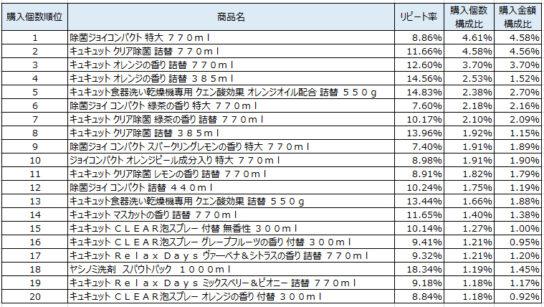 台所用洗剤 2019年9~11月ランキング(購入個数順)