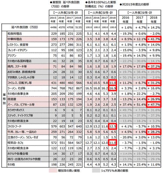 「焼肉」「バー」「中華」増加