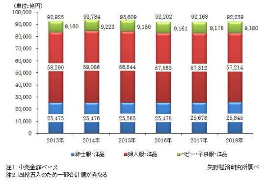 国内アパレル総小売市場規模推移(品目別)