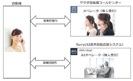 コールセンター受付のイメージ
