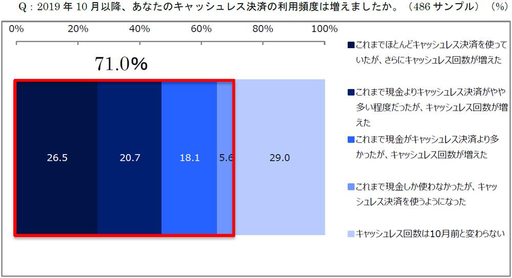 20191219cashless1 - ポイント還元事業/生活者の71%「キャッシュレス決済」利用頻度増加
