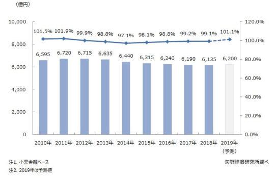 レディスインナーウェア市場規模推移