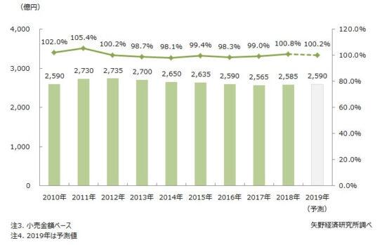 メンズインナーウエア市場規模推移