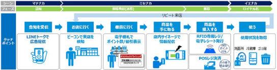 店舗でのRFID活用によるダイナミックプライシングと広告配信効果を検証イメージ