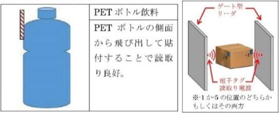 RFIDの「商品取り付け推奨位置」例(左)と「ダンボール箱内取り付け推奨位置」例(右)