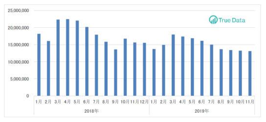インバウンド消費購買金額の推移